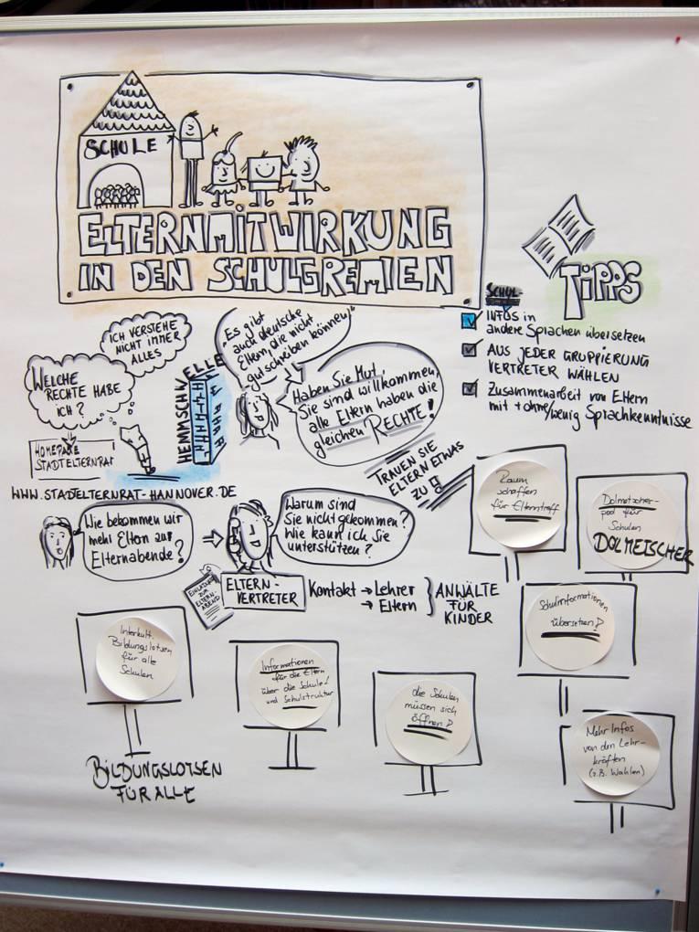 """Plakat des Workshops """"Elternmitwirkung in Schulgremien"""""""