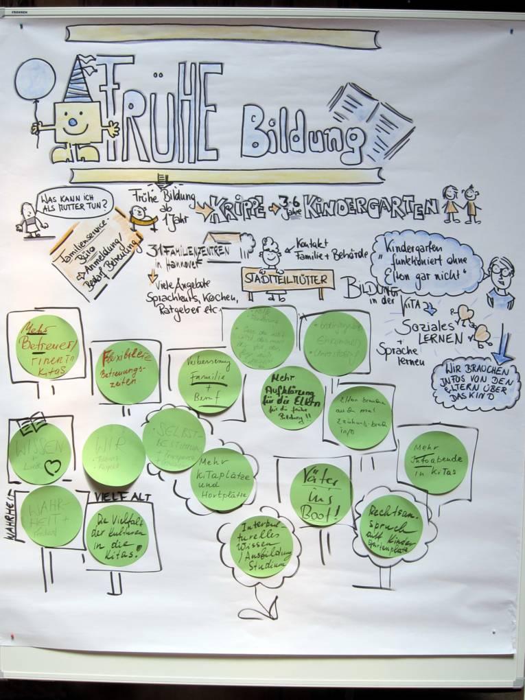 "Plakat des Workshops ""Frühe Bildung""."