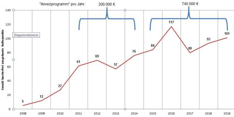 Ein Kurvendiagramm. Auf der y-Achse stehen Jahreszahlen von 2008 bis 2019, auf der x-Achse die Anzahl der barrierefrei ausgebauten Bushaltestellen. Die Kurve ist fast durchgängig ansteigend.