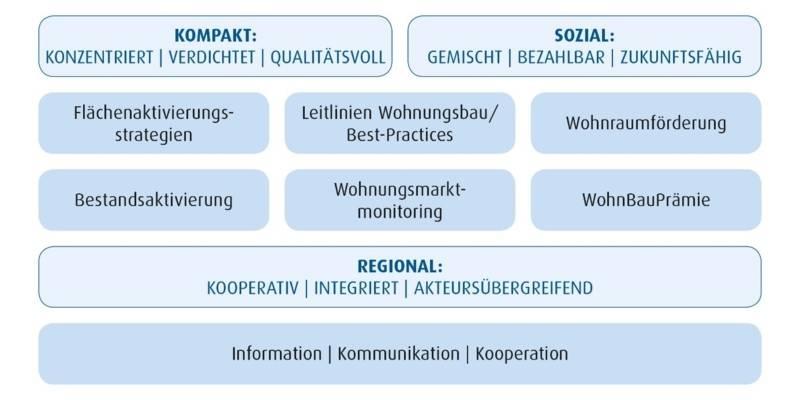Schematische Darstellung der Arbeitsschwerpunkte