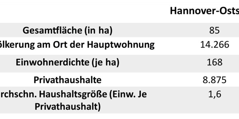 Strukturdaten Oststadt
