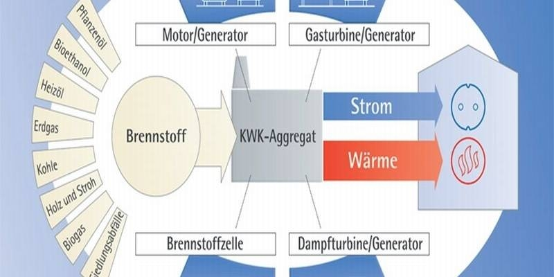 Grafik Funktionsweise Kraft-Wärme-Kopplung