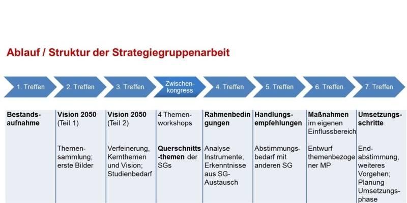 Abbildung der Struktur der Strategiegruppen