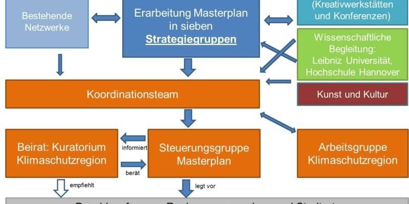 Grafik zur Übersicht der Projektstruktur