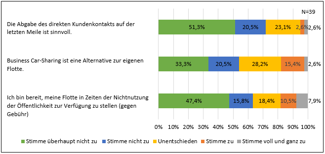 Grafik zur Bewertung alternativer Logistikkonzepte