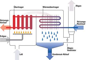 Funktionsweise eines Gas-Brennwert-Kessels