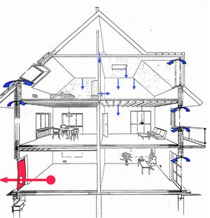 Schema Luftdichtigkeit eines Hauses